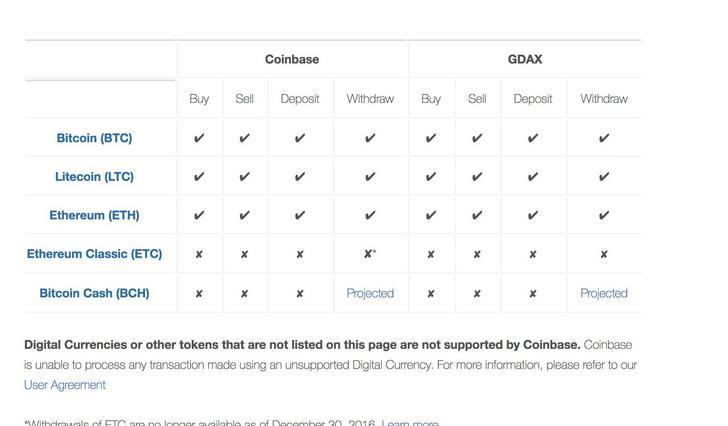 Coinbase roadmap