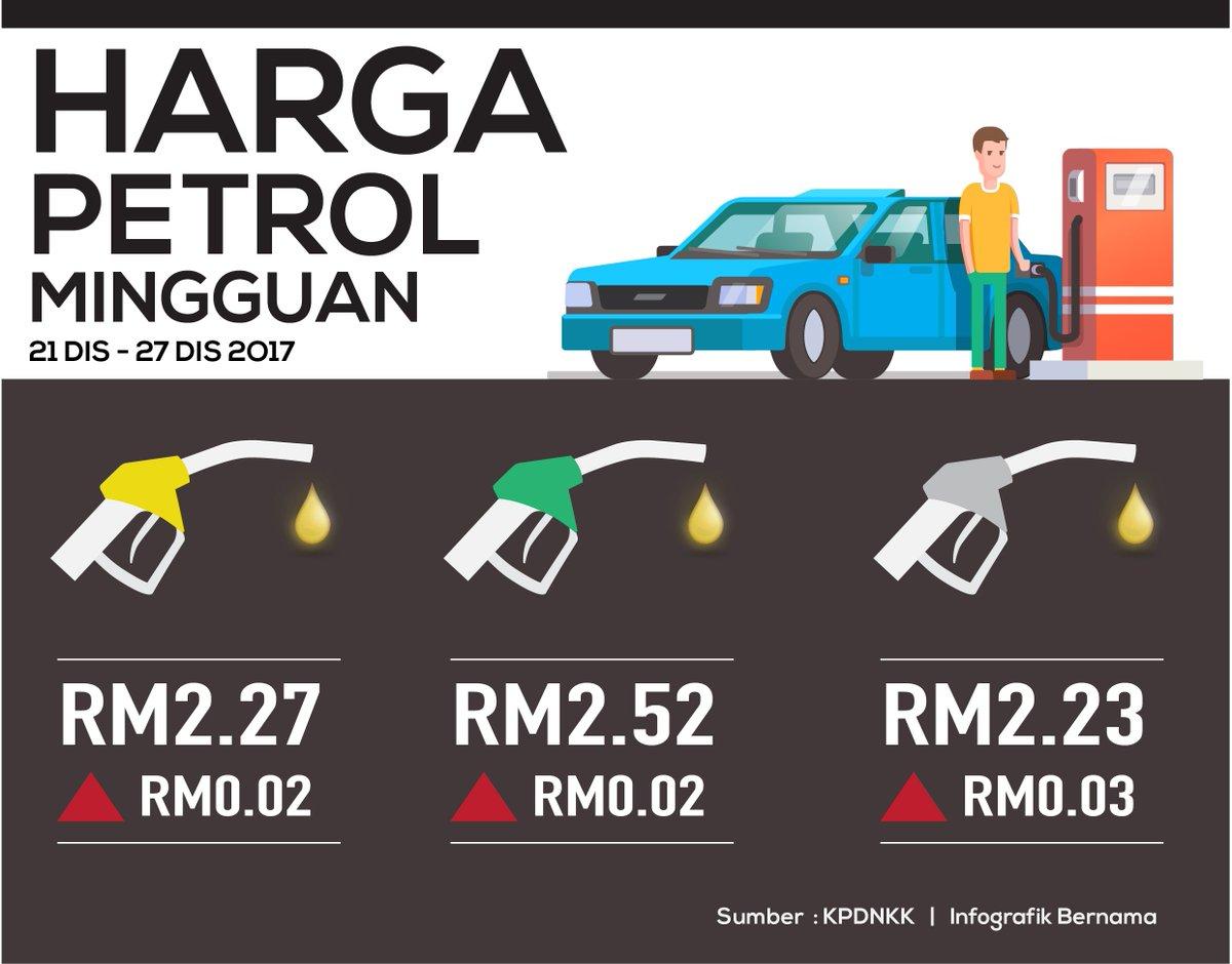 Harga Runcit Produk Petroleum 21 Disember Hingga 27 Disember