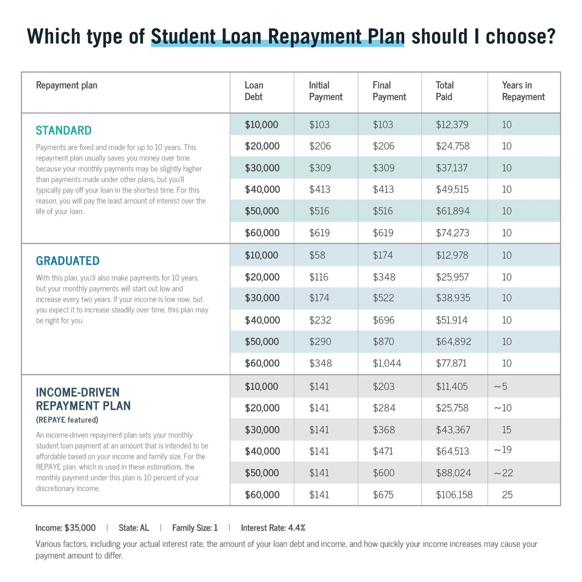 use our repayment calculator to compare plans based on your loan debt and income httpbitly2bnlxsm pictwittercombsq326ceq7