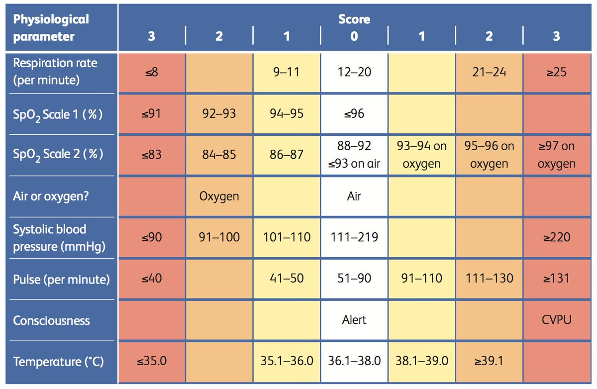 early warning score To evaluate the accuracy of the version of the brighton pediatric early warning  score translated and adapted for the brazilian context, in the.