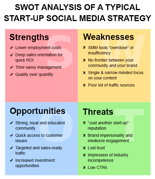 mcdonalds swot analysis dec 2012 Looking for the best mcdonald's corporation swot analysis in 2018 click here  to find out mcdonald's strengths, weaknesses, opportunities.
