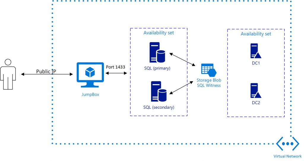 James Van Den Berg On Twitter Microsoft Sql Server 2017 Always On With Cloud Witness Azure Resource Manager Template Https T Co Pqbob0vqs3 Azure Sql Cloud Https T Co Ygjvr7eiez