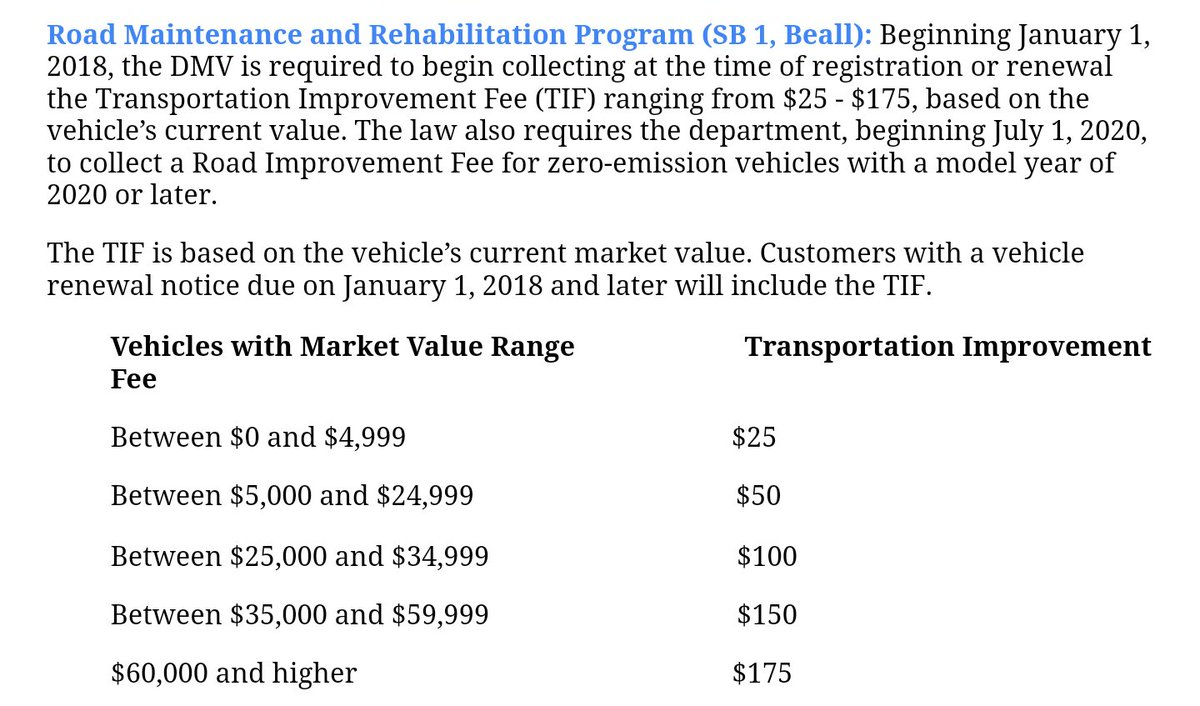 25 175 Based On Value Of Your Car This Is In Addition To The Cur Registration License Weight Special Plate County Owner And Smog Abatement