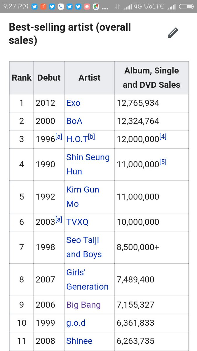 List of South Korean idol groups - Wikipedia