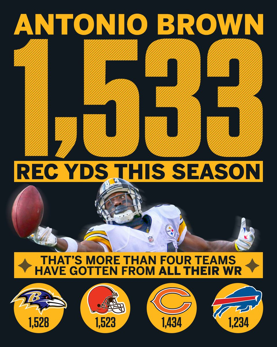Antonio Brown has more receiving yards than 4 teams have gotten from all their WR.