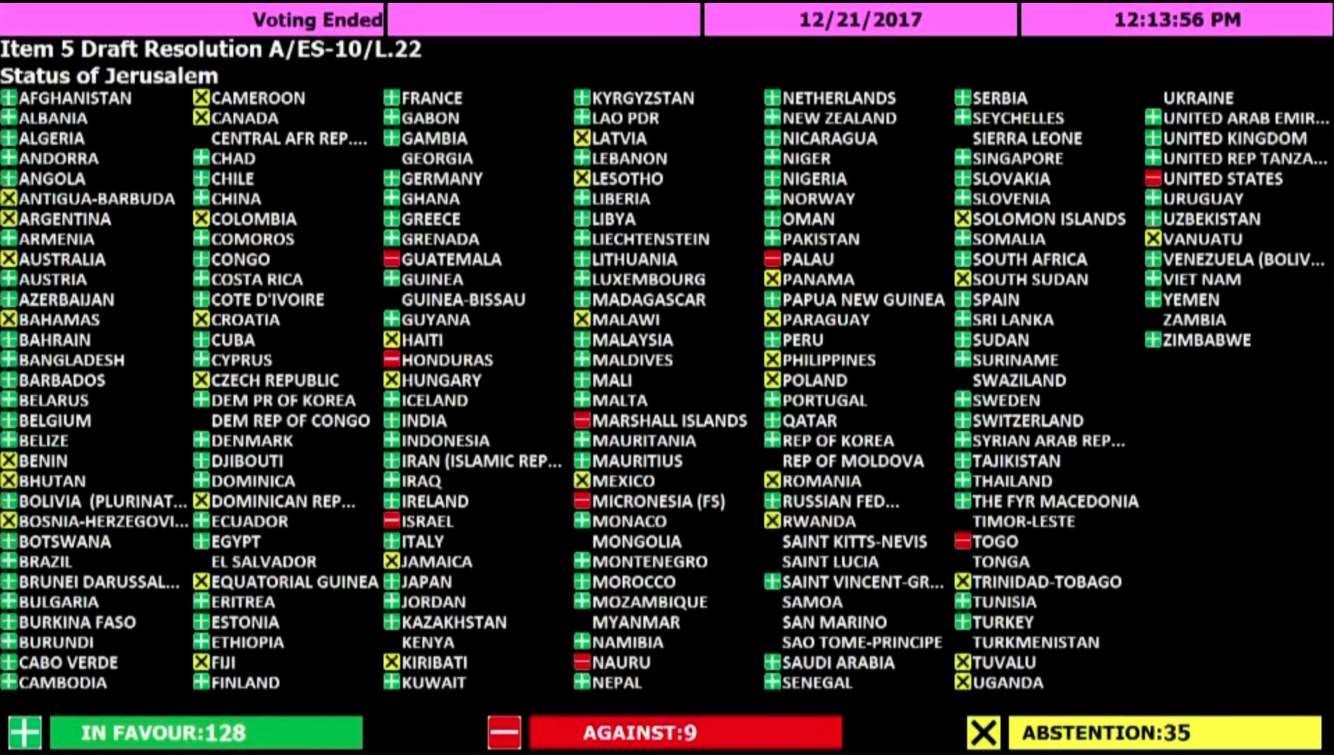 Генеральная Ассамблея ООН объявила недействительными любые решения по изменению статуса Иерусалима