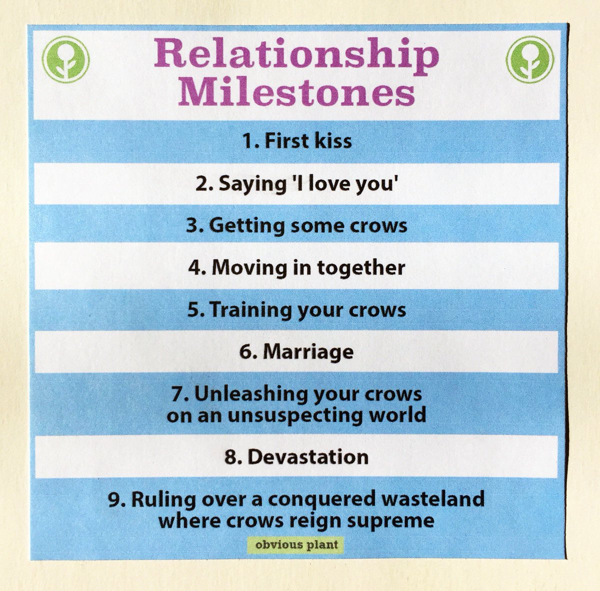 Relationship milestones of timeline The Ultimate