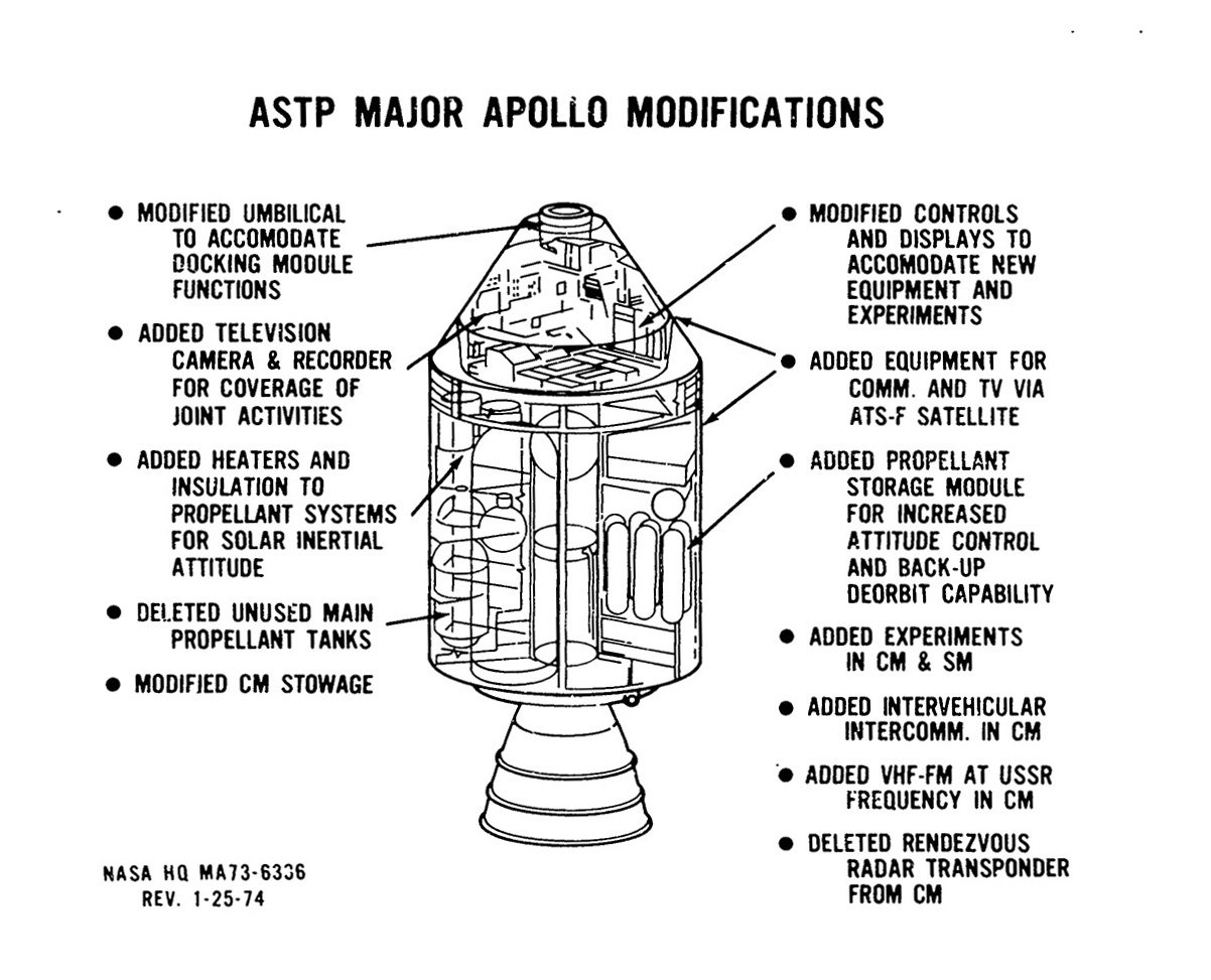 Charles Simpson On Twitter 7 The Apollo Csm Underwent A Number Of Radar Transponder Circuit Diagram Tradeoficcom Modifications To Allow For Program Specific Activities Such As Adding Tv Cameras