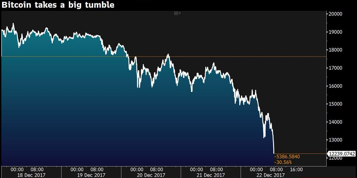 Bitcoin is now below $12,300. Remember on Monday it was above $19,000 https://t.co/BfHQOZRsIa
