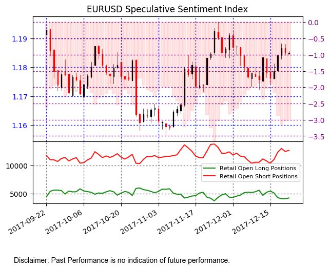 Speculative sentiment index forex