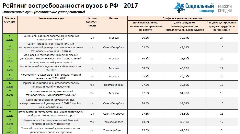 Технические вузы санкт-петербурга государственные