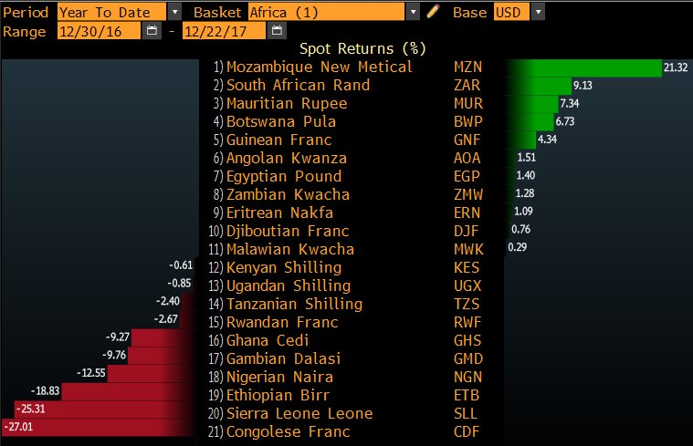 Paul Wallace On Twitter Here S How African Currencies Have Fared