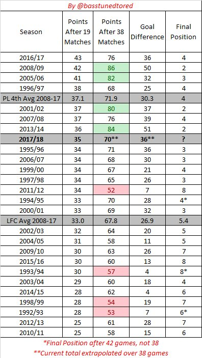 Liverpool after 19 games in the PL era. This has been the 8th best season to this point. https://t.co/bySHJqLq5d