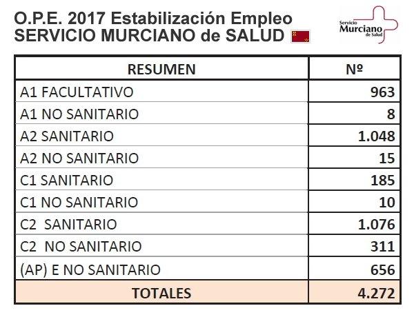 Ofertas de Empleo Público 2017 del Servicio Murciano de Salud... DRv7W8-XUAAuz5c