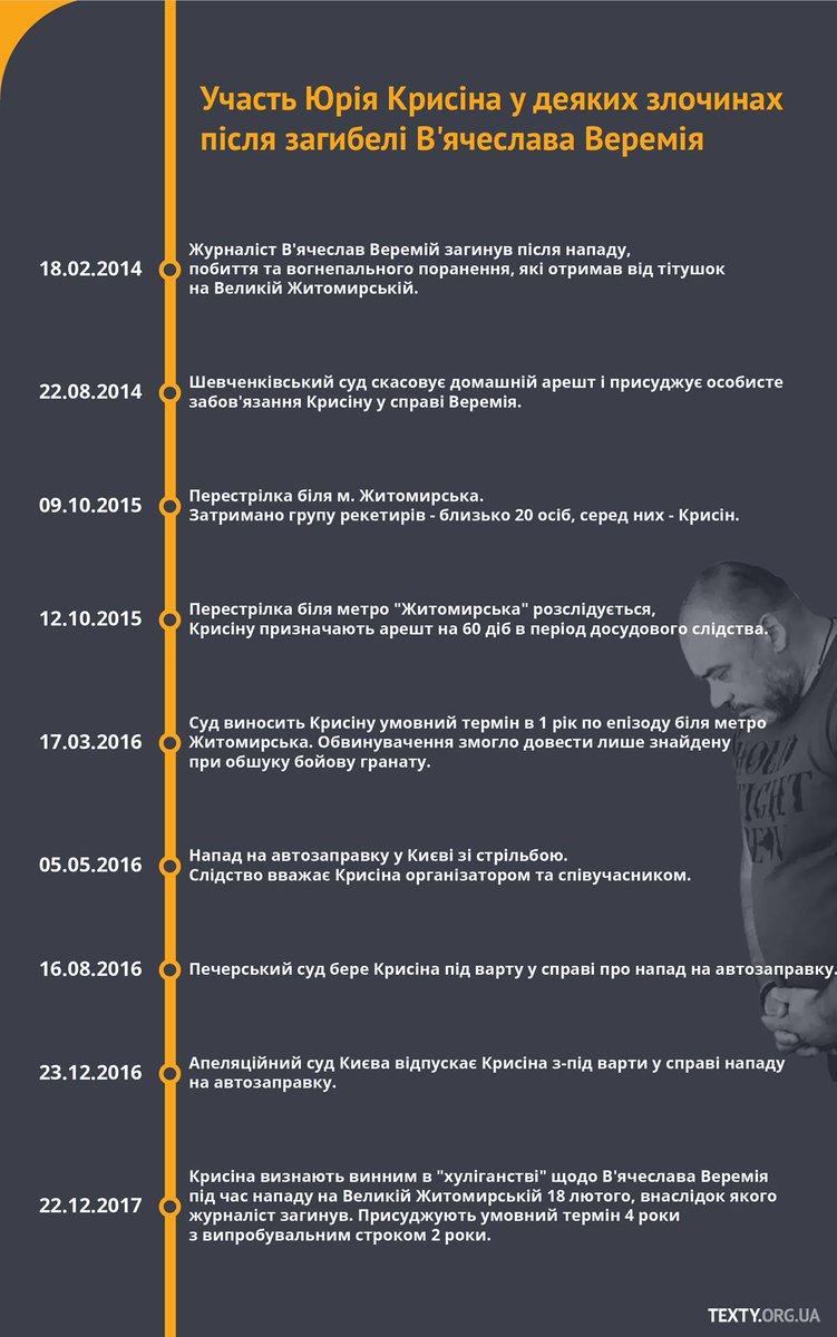 В ОБСЄ висловили стурбованість вироком у справі про вбивство журналіста Веремія - Цензор.НЕТ 4532