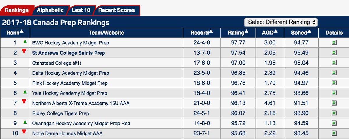Hockey rankings midget