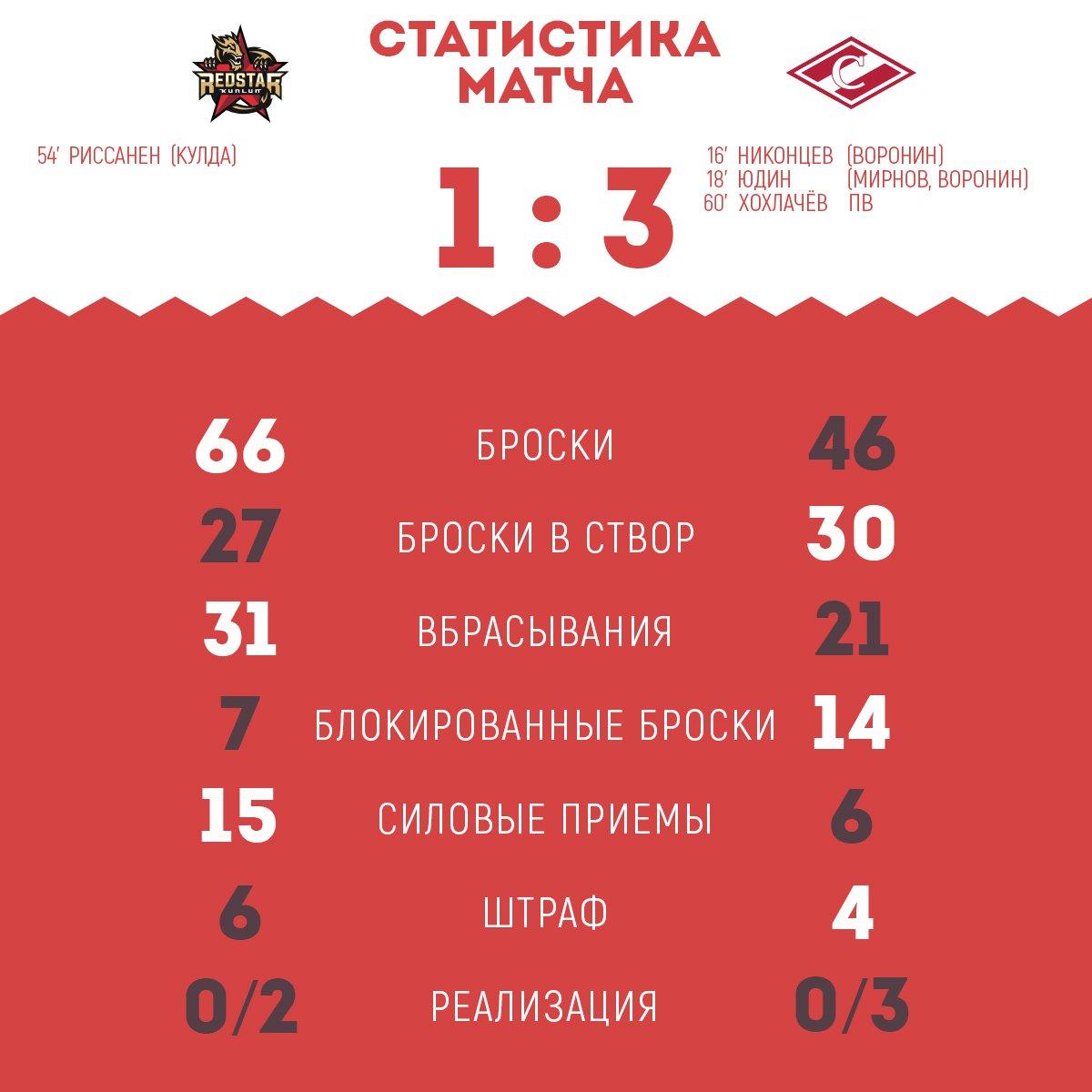 Статистика матча «Куньлунь Ред Стар» - «Спартак» 1:3