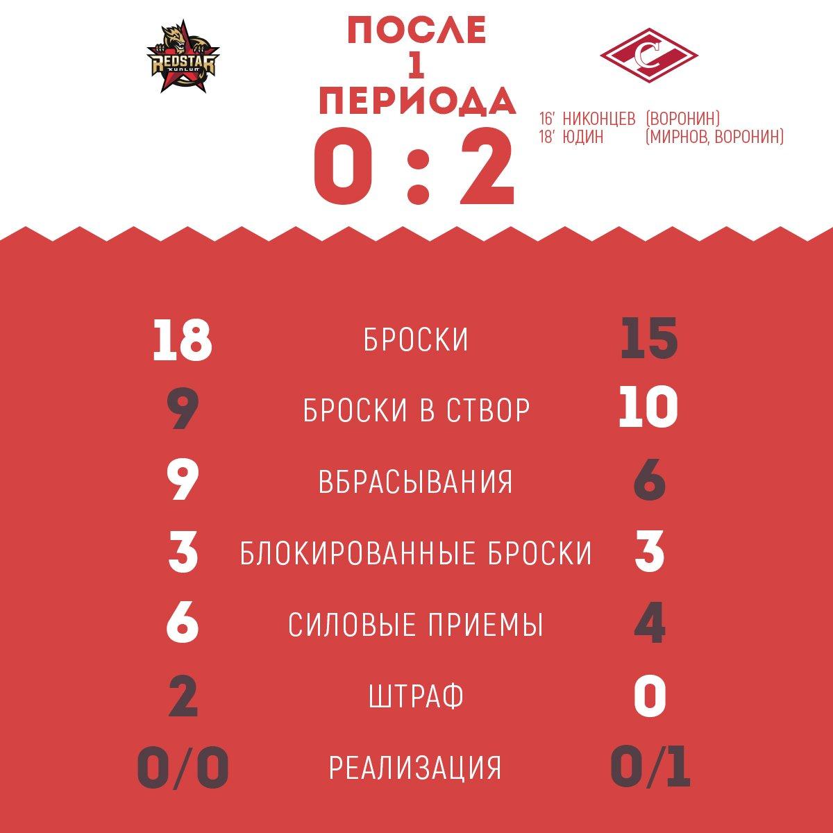 Статистика матча «Куньлунь Ред Стар» vs «Спартак» после 1-го периода