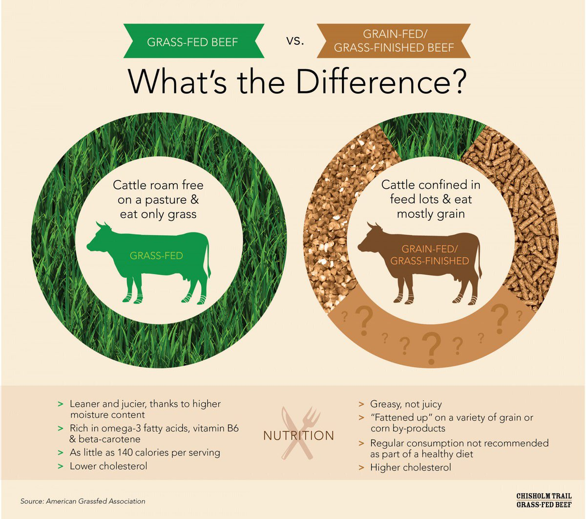 grass fed vs grain fed butter