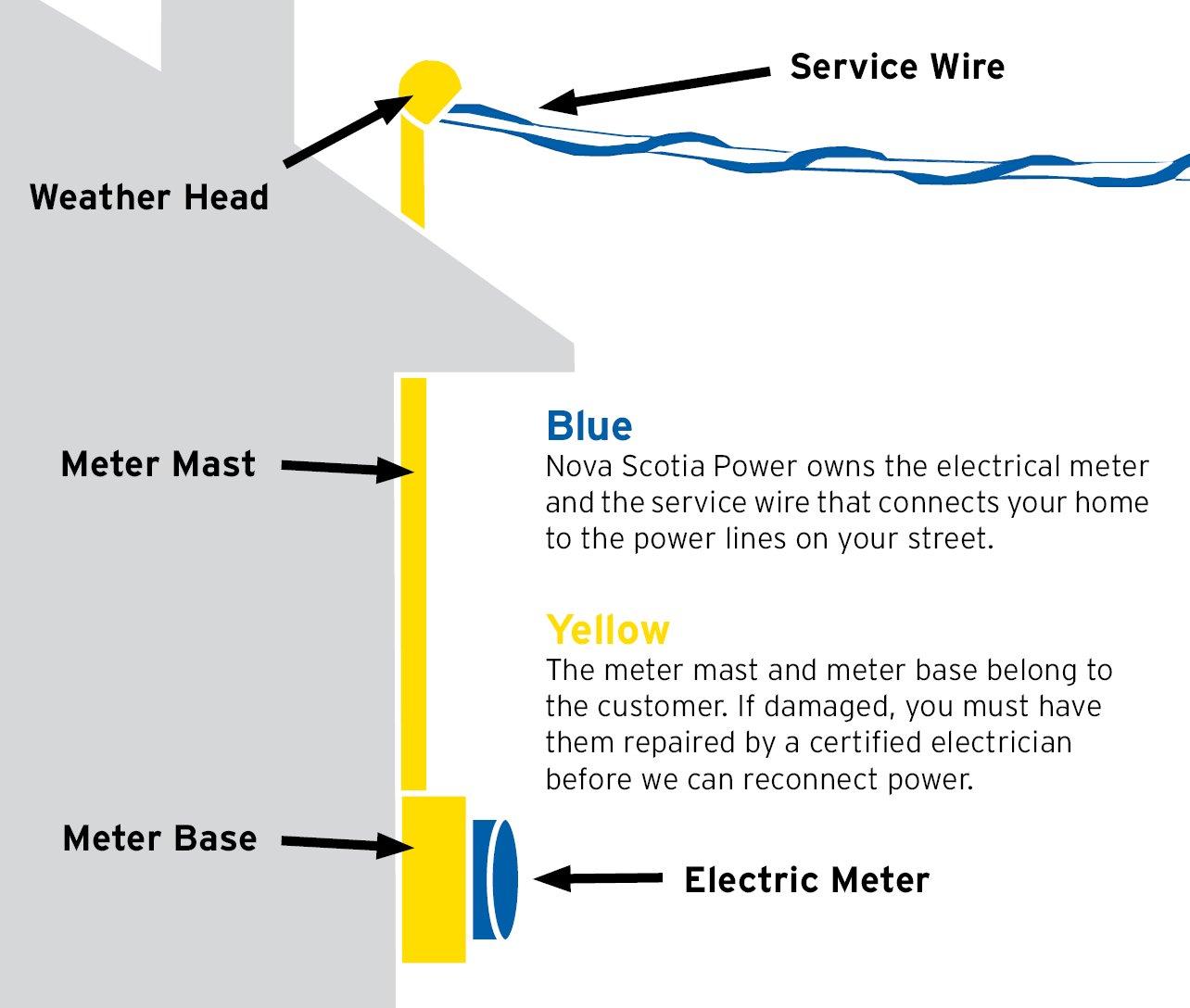 Electric Meter Head Diagram Trusted Wiring Diagrams Aac Unit Pole Tire Pressure Gauge