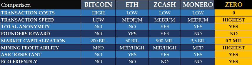 $BTC vs $ETH vs $ZEC vs $XMR vs $ZER And it's at $3 million marketcap cap  right now. Lmfao. $ZER #eloncallspic.twitter.com/f9eDXWpCHH