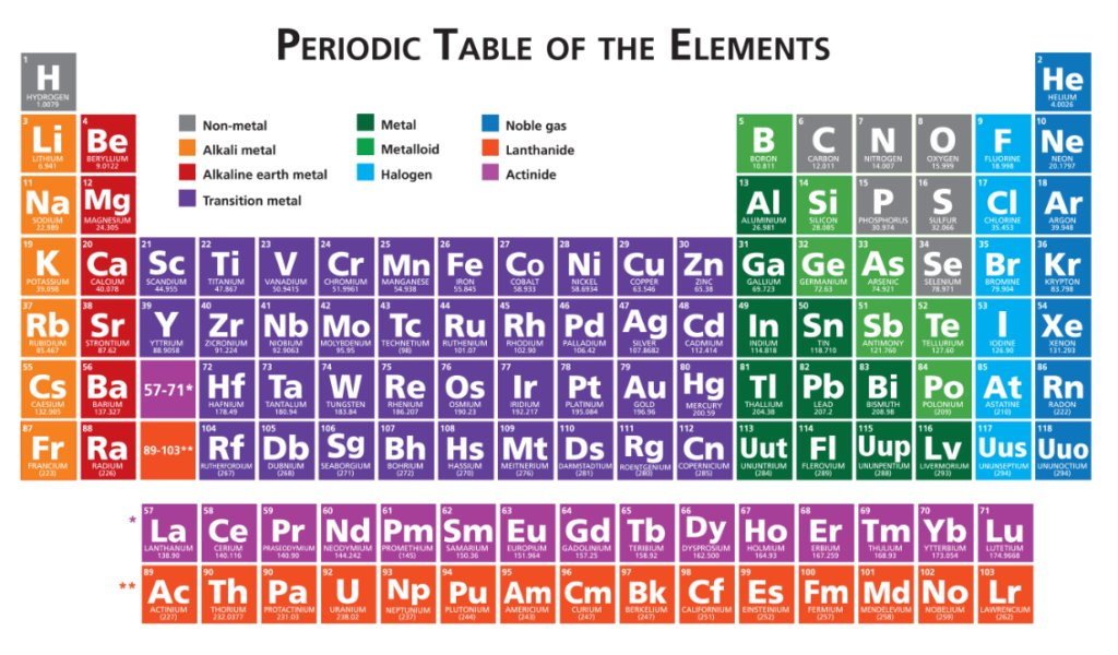 Periodic Table periodic table jpg : Paul D on Twitter: