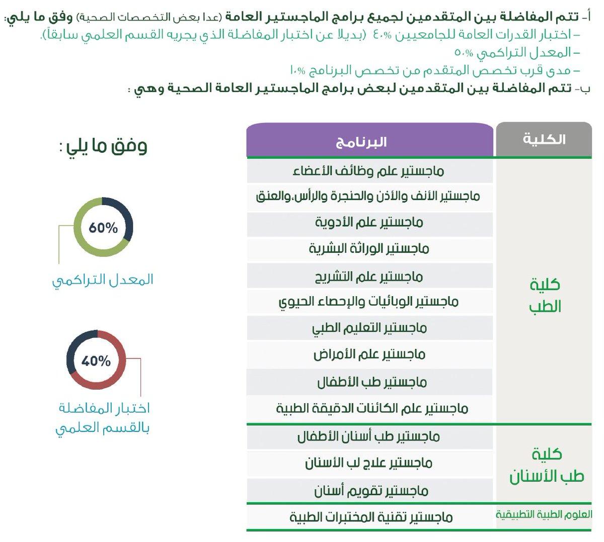 عمادة الدراسات العليا Twitterren يتم حساب النسبة الموزونة للمتقدمين لبرامج الماجستير وفقا للتالي