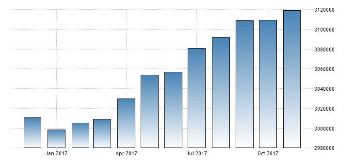 #China Foreign Exchange Reserves at $3.140T  https://t.co/wA7XitJ13n