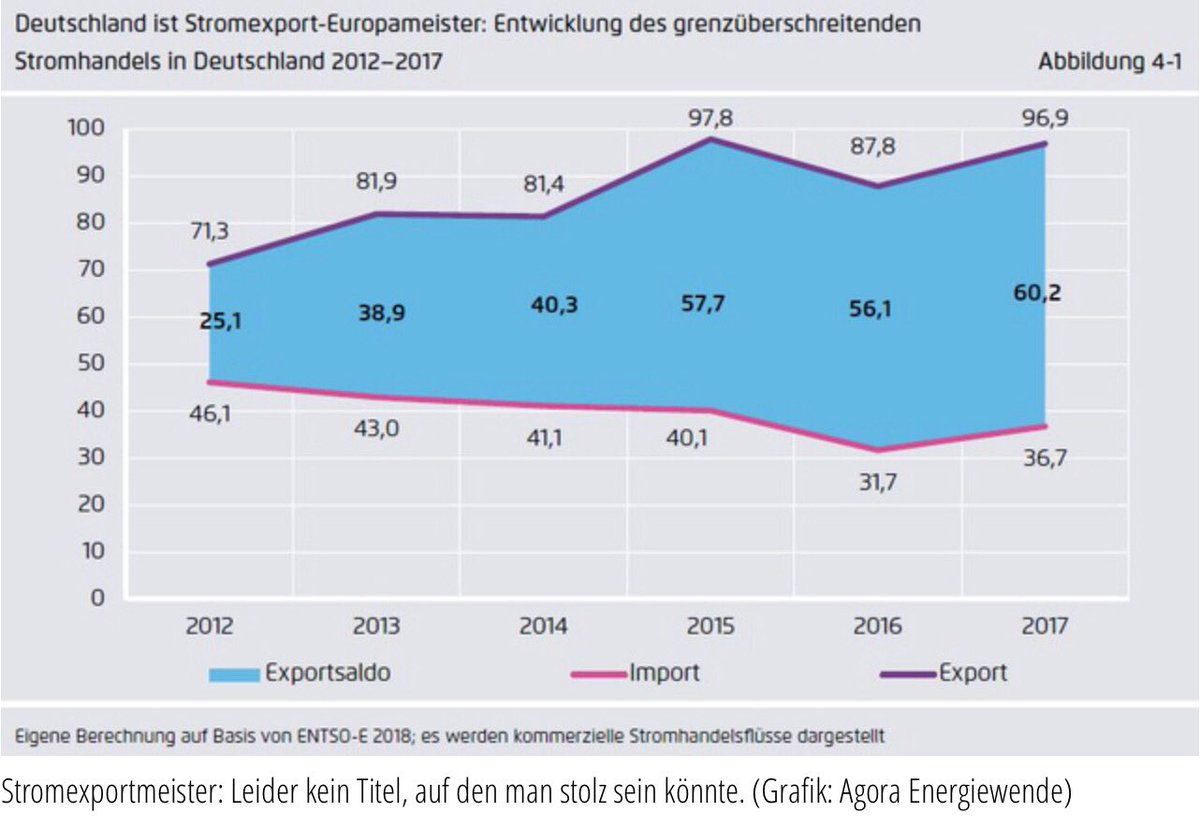 Stromexport Deutschland