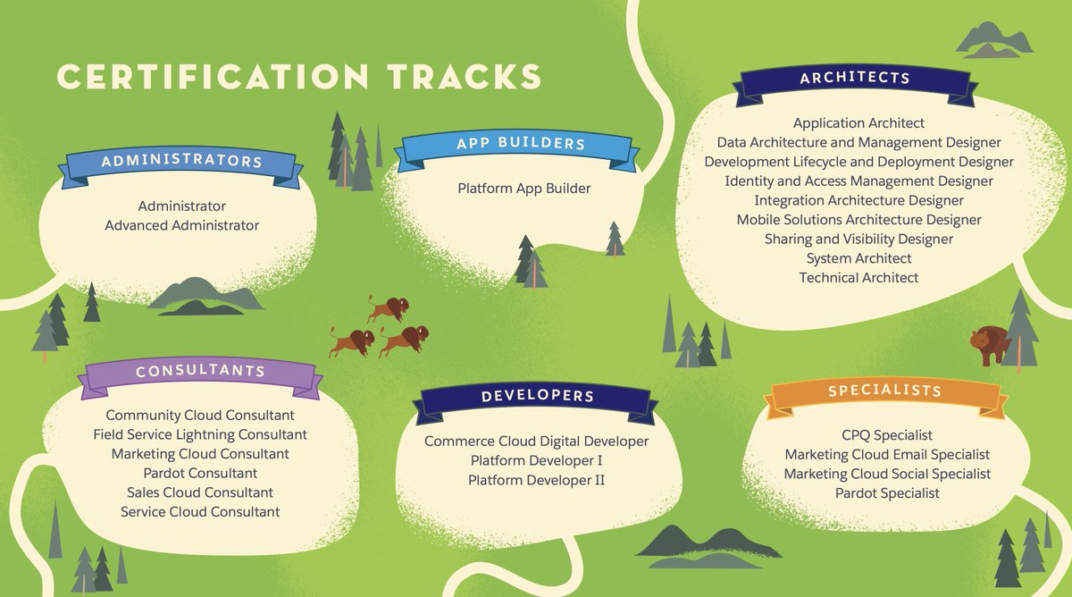Ben Mccarthy On Twitter Great Pdf By Salesforce That Covers The