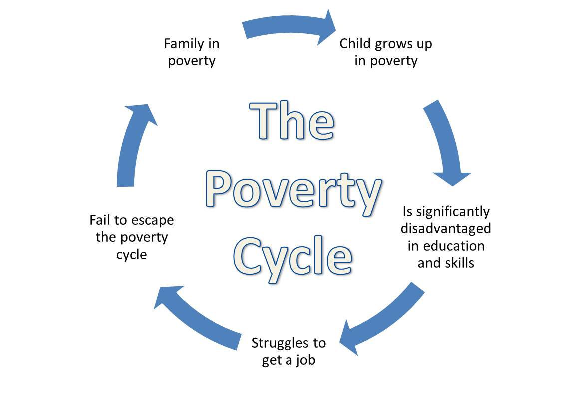 lisa a  utterback on twitter   u0026quot growing up in poverty can