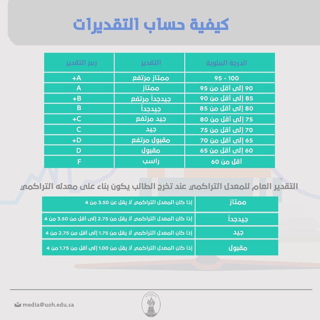 جامعة حائل Auf Twitter معلومة كيف يتم حساب المعدل الفصلي