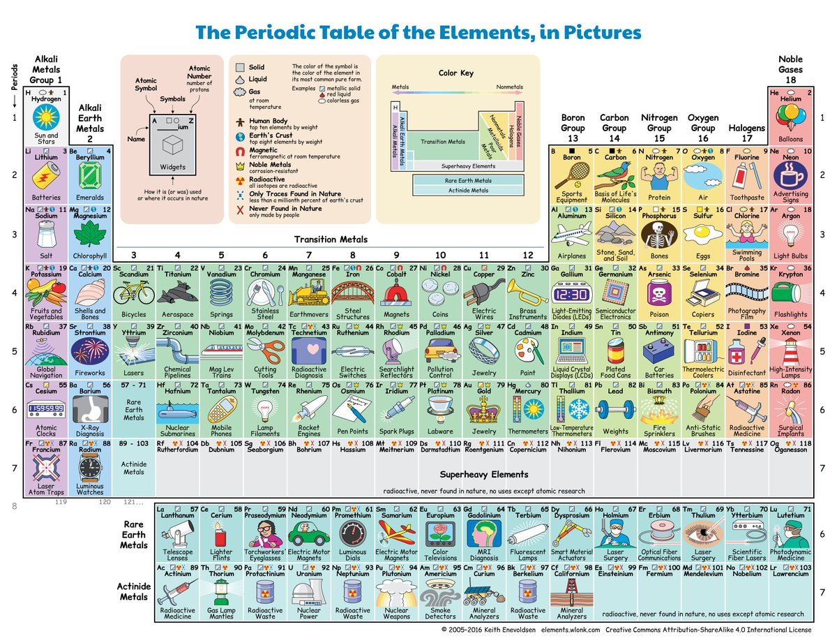 Periodictable hashtag on twitter a fabulous way to learn the periodic table science stem elements chemistry periodictable rt futurism apparently the bat signal likely uses rhodium gamestrikefo Images