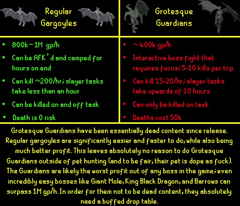 Mod Kieren On Twitter To Be Honest I Think This One Could Go Both Ways Gargoyles Are Too Powerful And Grotesques A Little Too Underpowered 27 kill grotesque guardians trip, possible record? mod kieren on twitter to be honest i