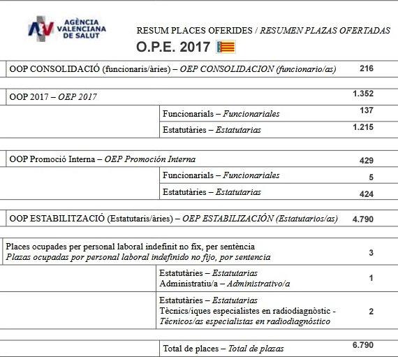 Modificación de la O.P.E. 2017 de la Agencia Valenciana de Salud... DSDIPBtXkAAXCdD