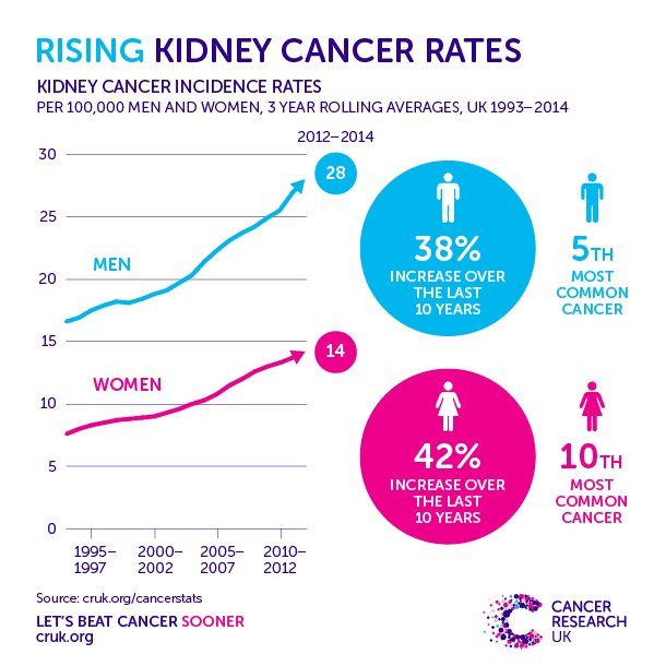 9ac7a9cc63b Cancer Research UK on Twitter: