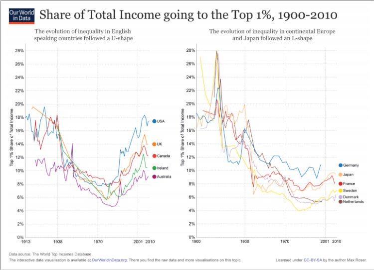 social inequalities in english speaking countries