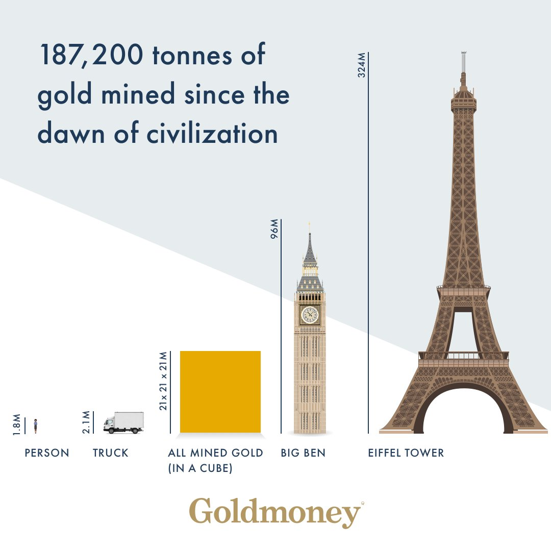 All The Gold That Has Been Mined