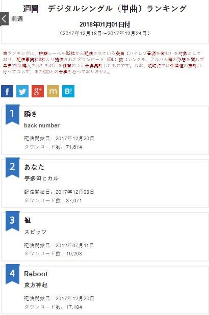 Oricon Ranking