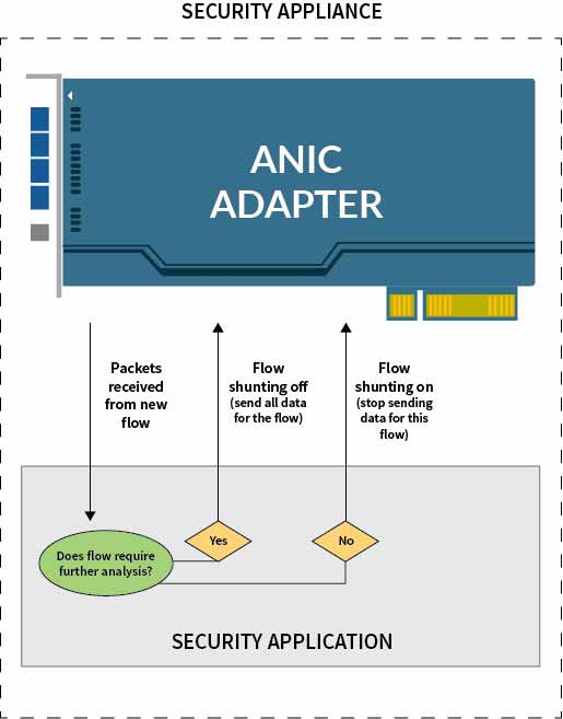 download Apache, PHP-FPM & Nginx: How to Build