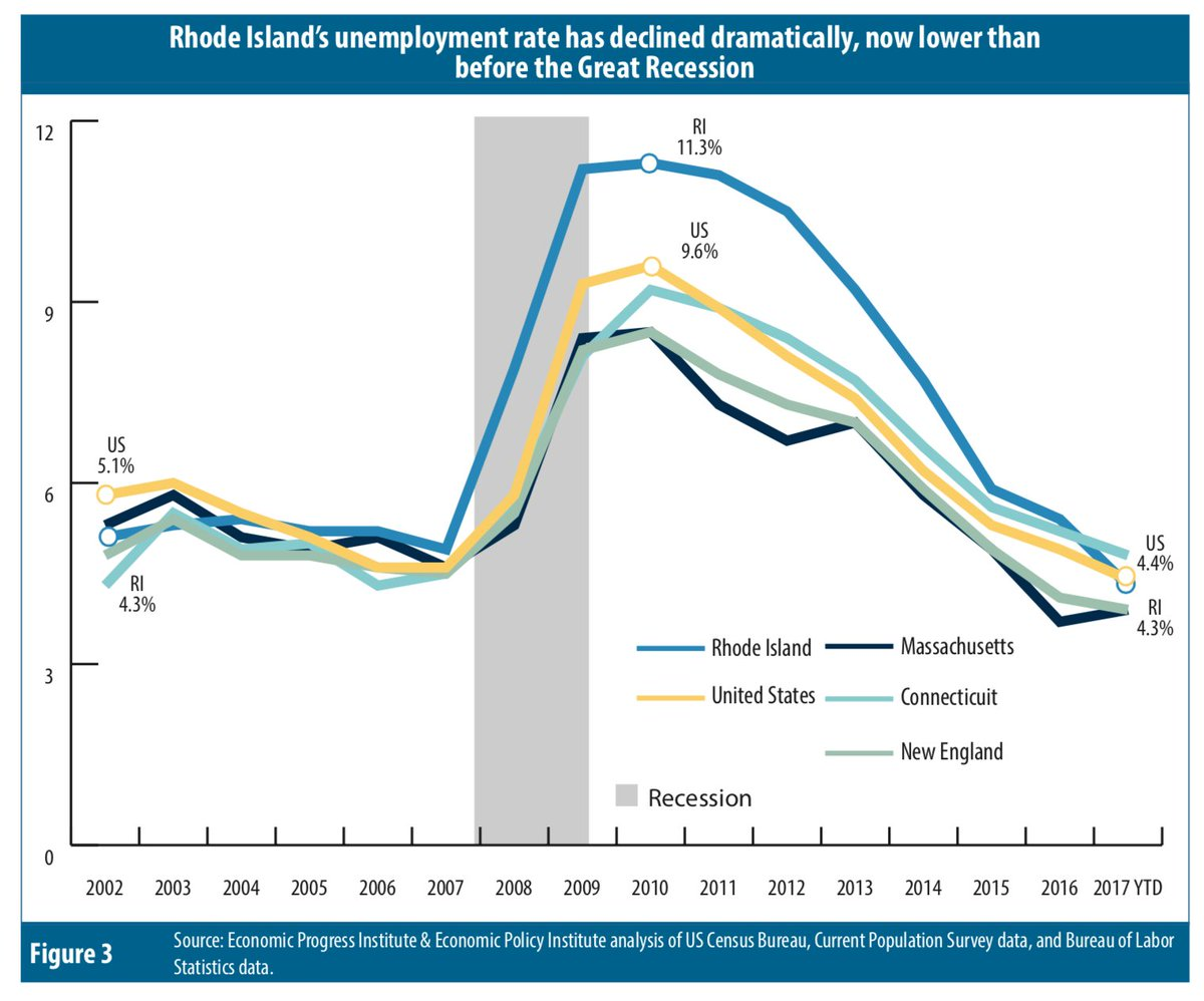unemployment and the great recession The great recession lasted from december 2007 to june 2009, but the effects were felt long after that unemployment during the great recession peaked in october 2009.