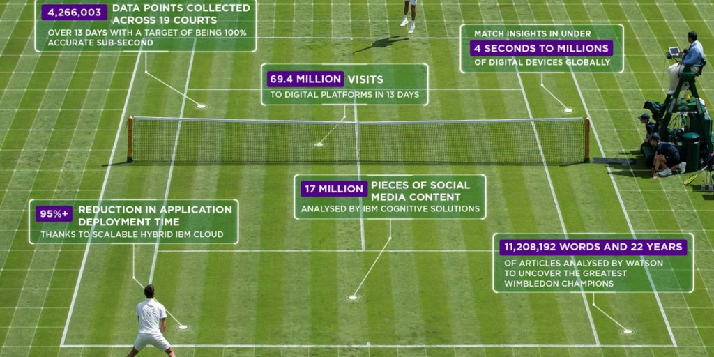 How #Wimbledon is using AI to up its content game https://t.co/gzQetwSgQK