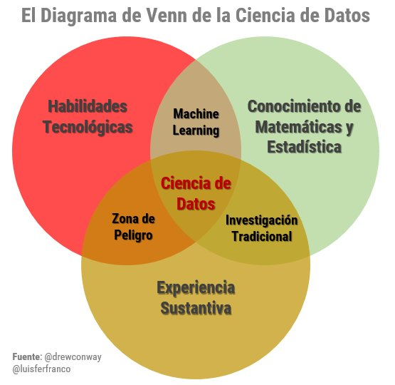 Luis f franco on twitter el diagrama de venn de la luis f franco on twitter el diagrama de venn de la cienciadedatos datascience drewconway ccuart Choice Image