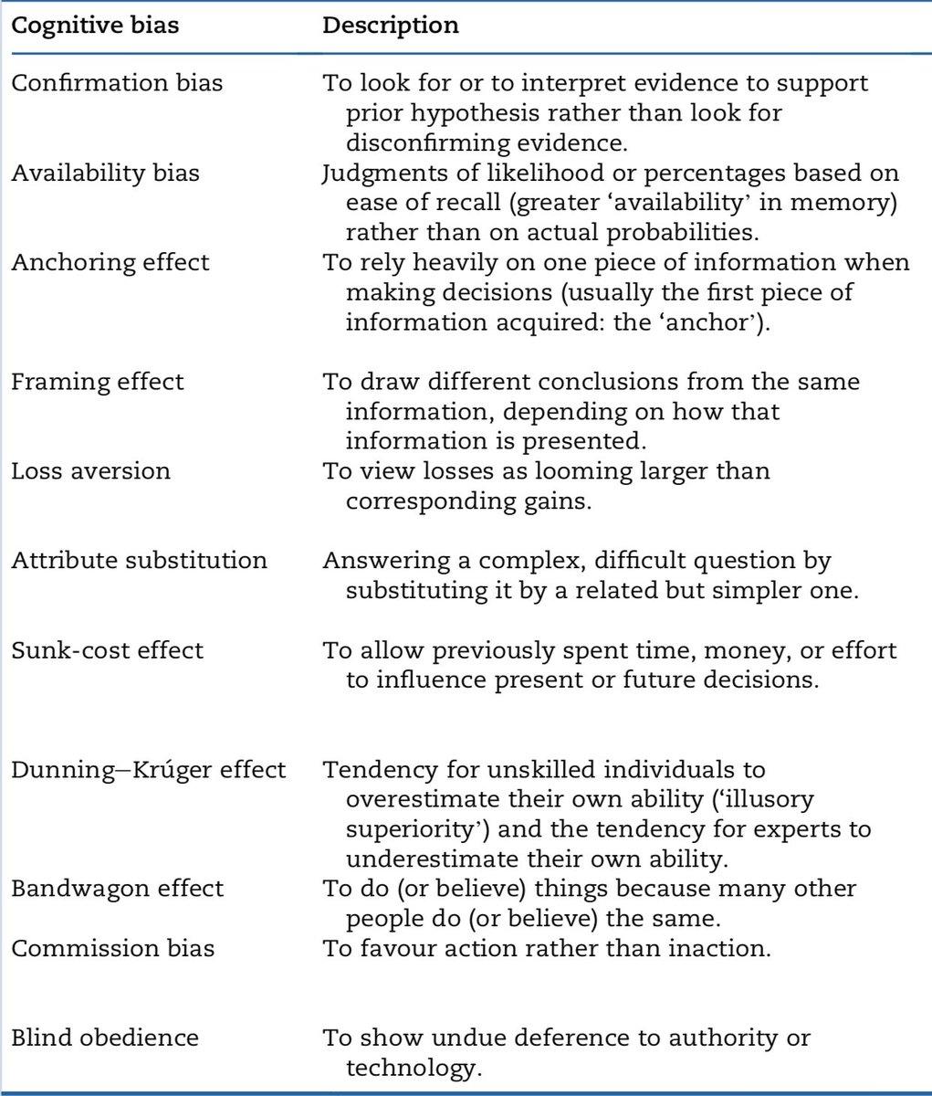 prior hypothesis bias