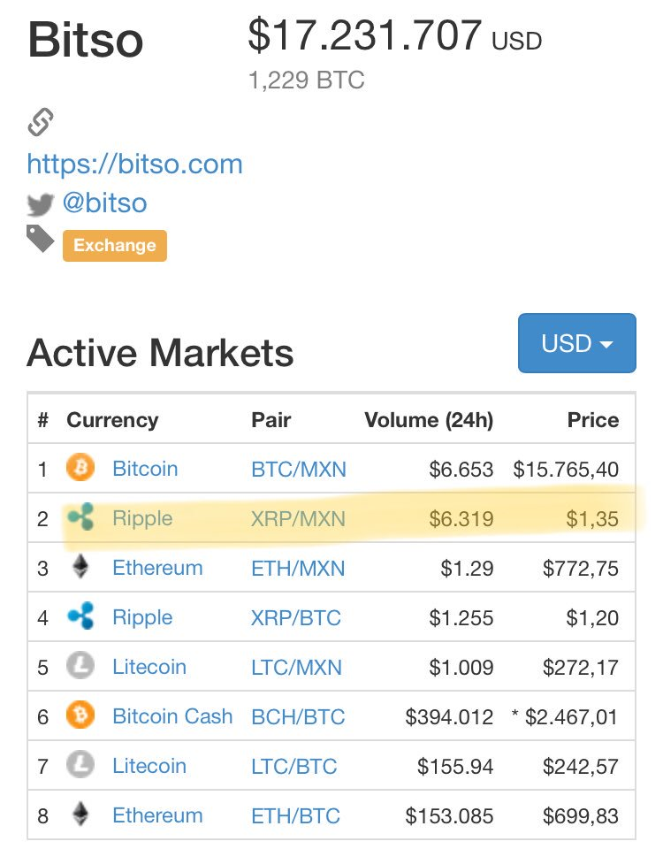 Tpluszero On Twitter So Xrp Mxn Volumes Up 25x Bitso Already In Line With Btc And Xrapid Is Just Warming