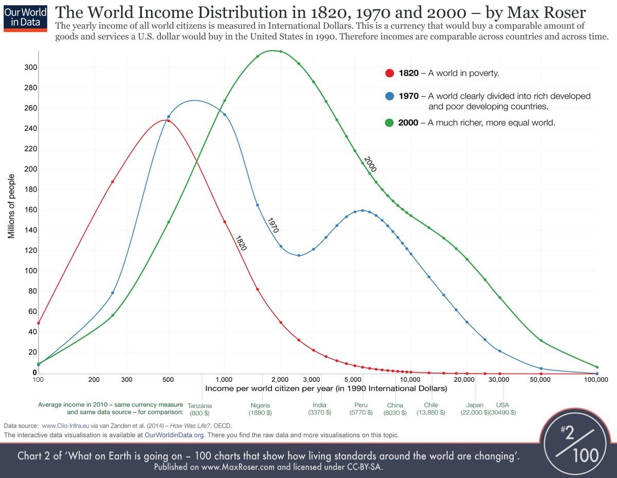 World Economic Forum on Twitter: