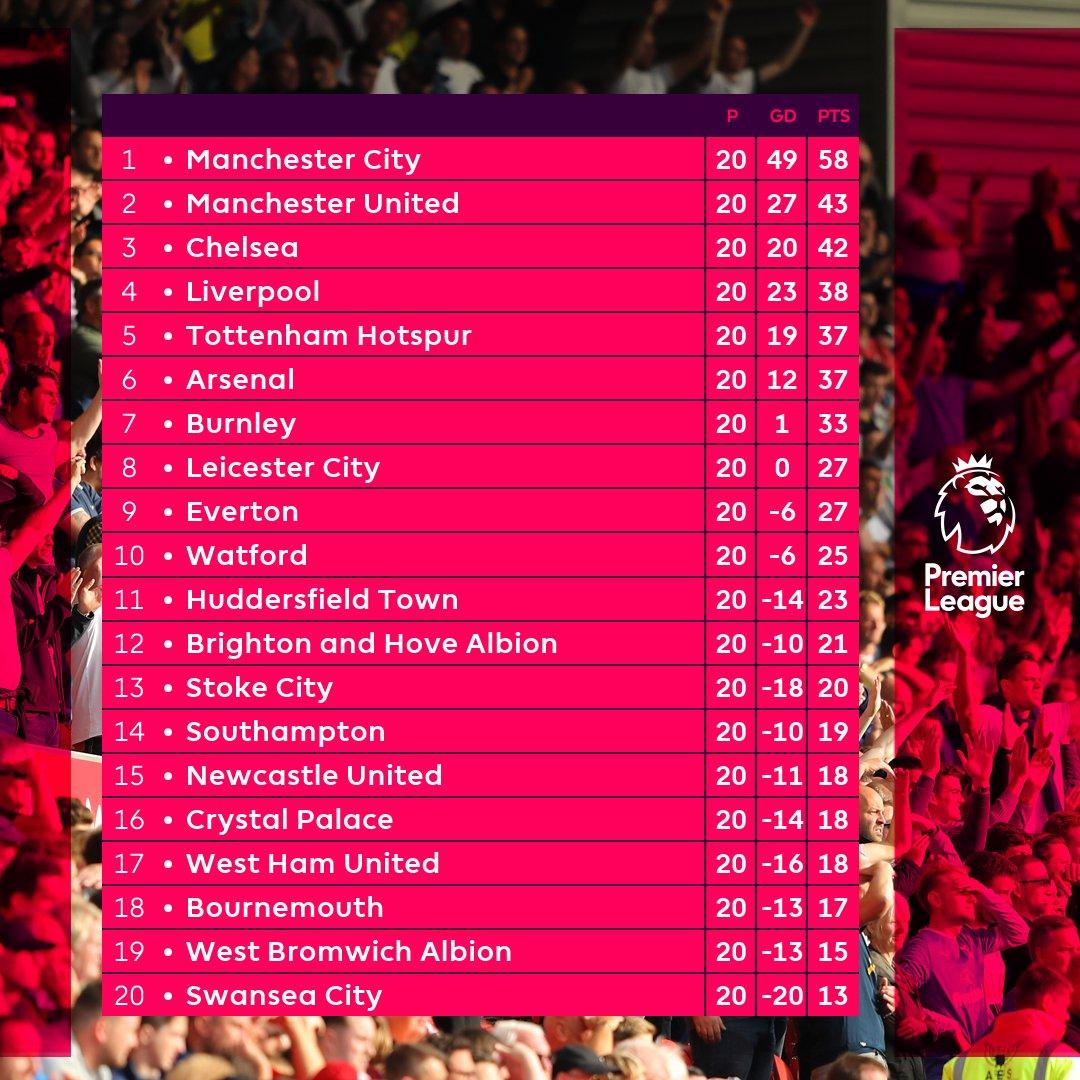 ♕ ♕ ♕ ⚽ ⚽ ⚽ English Premier League 2017-18 Season - Discussions, updates, results, videos etc ⚽ ⚽ ⚽ ♕ ♕ ♕