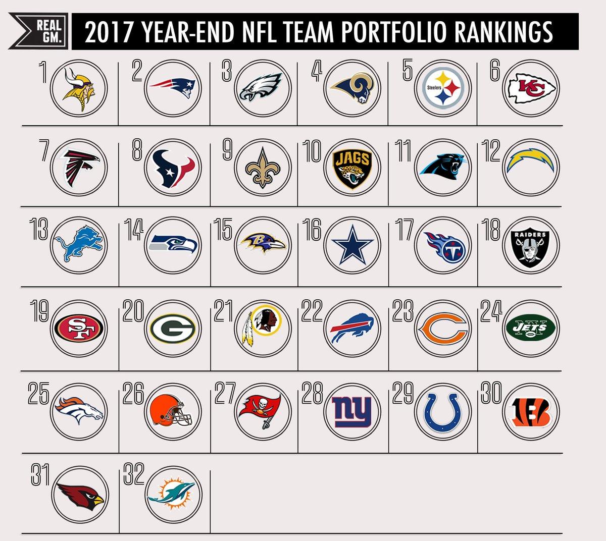 2017 Nfl Year End Nfl Team Portfolio Rankings