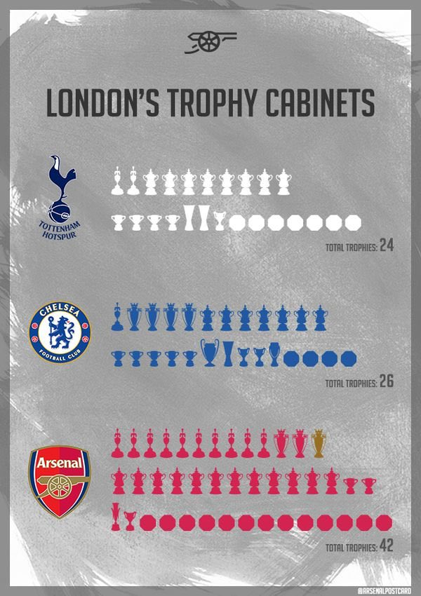 League And Then They Said Chelsea Or Tottenham Are The Pride Of London Because A Single TrophyCL Only One Club In Londonpictwitter O9gv81FA6V