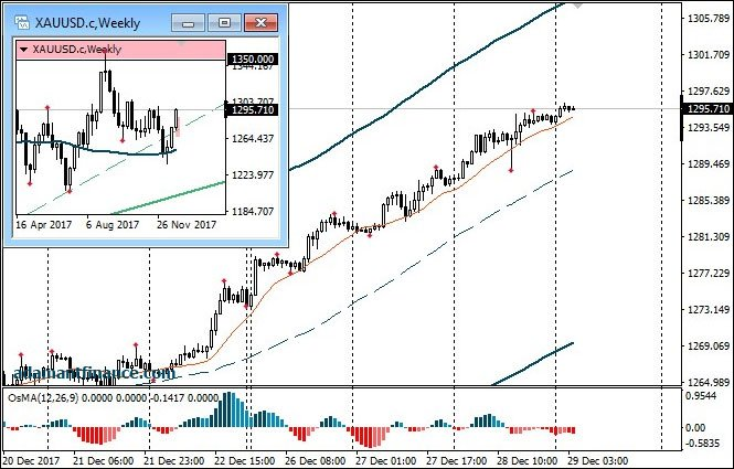 Analiz rynka forex торговля отложенные ордера на форекс